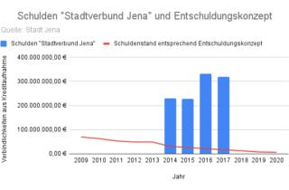 Schulden Stadtverbund Jena Und Entschuldungskonzept